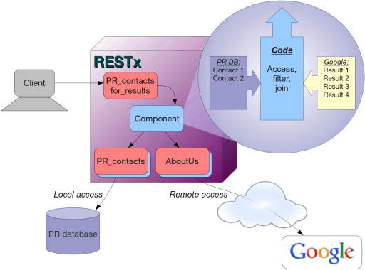 Overview of the solution architecture