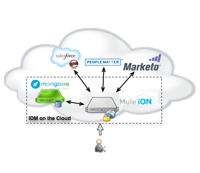 Identity Management for the Cloud | MuleSoft Blog