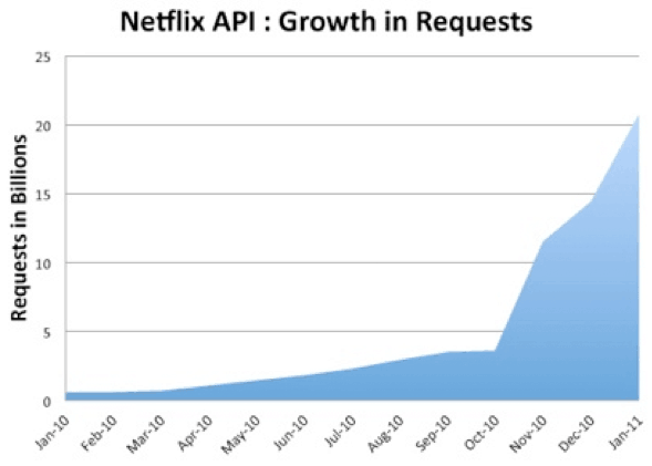 Netflix API Growth