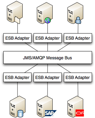 What is an ESB? – ESB or not to ESB Revisited Part 1 | MuleSoft Blog