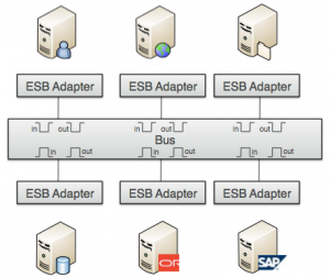 Choosing the right integration and ESB platform | MuleSoft Blog