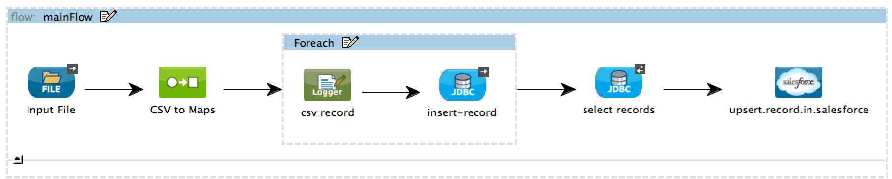 Using in-memory database to help with flat file integration