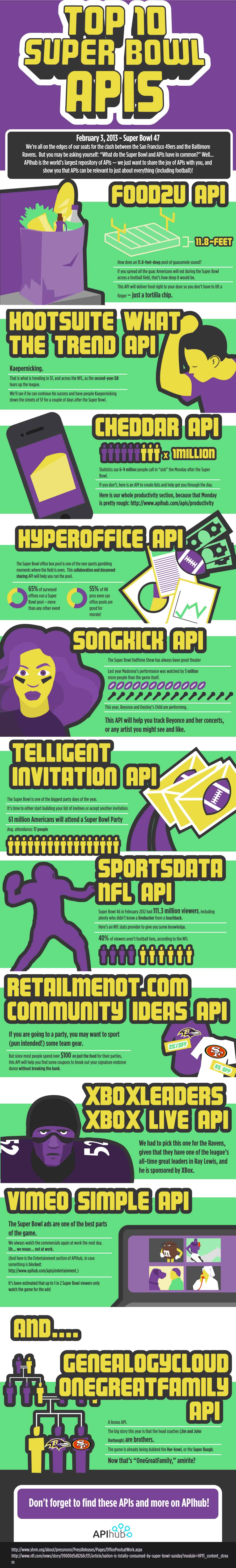 super bowl, api, api hub, infographic