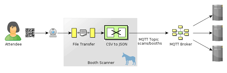 Lightweight publish/subscribe with Mule and MQTT | MuleSoft Blog