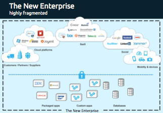 Connecting the New Enterprise