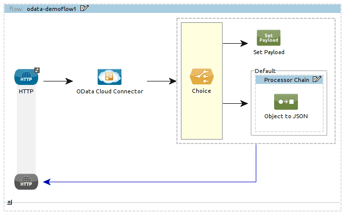 Data as a Service: An OData Primer | MuleSoft Blog