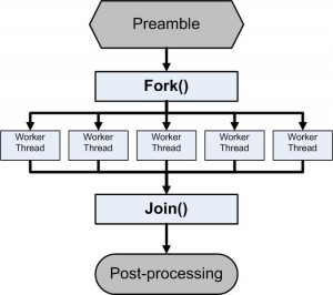 Fork and join flowchart