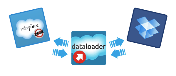 dataloader.io and dropbox
