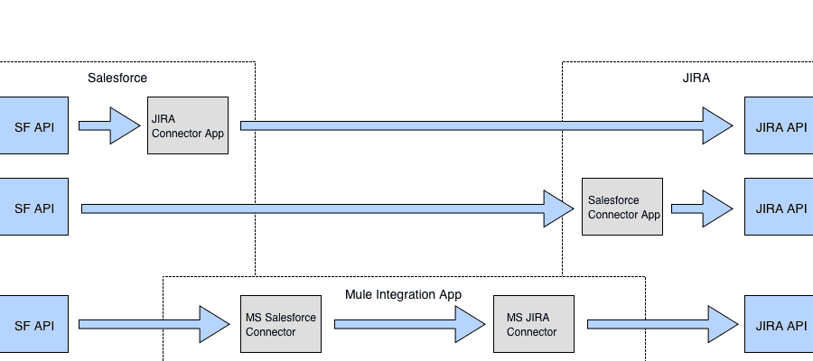 APIs, Connectors and Integration Applications | MuleSoft Blog