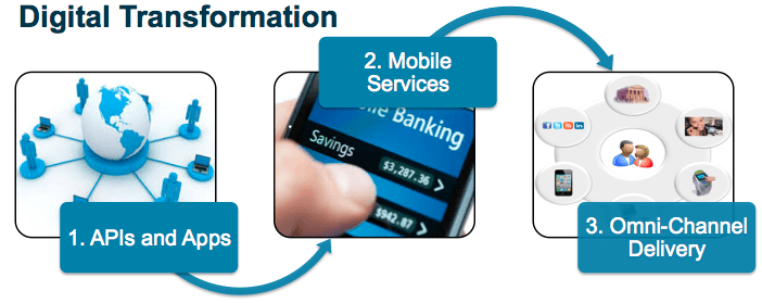 Achieving Digital Transformation Nirvana in Financial Services ...