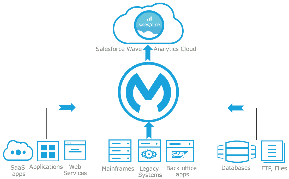Connector | MuleSoft Blog