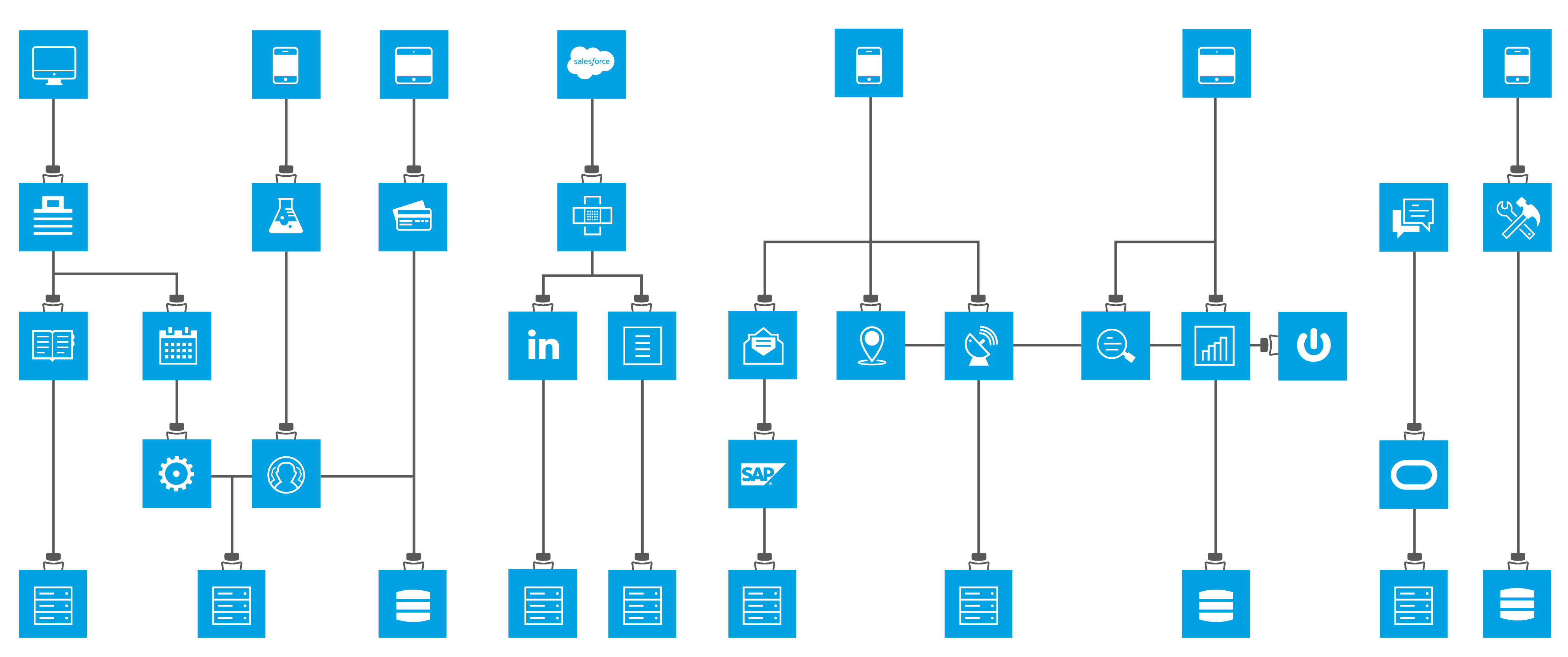 Connectors and Templates | MuleSoft Blog