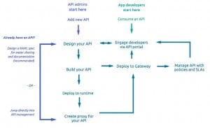 API_Walkthrough_Diagram (1)