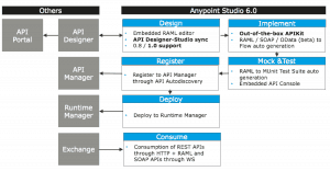Anypoint Studio 6.0: Bringing together capabilities across the API development lifecycle