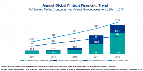 Annual-Global-Fintech-Trend-2015-CB-Insights-KPMG