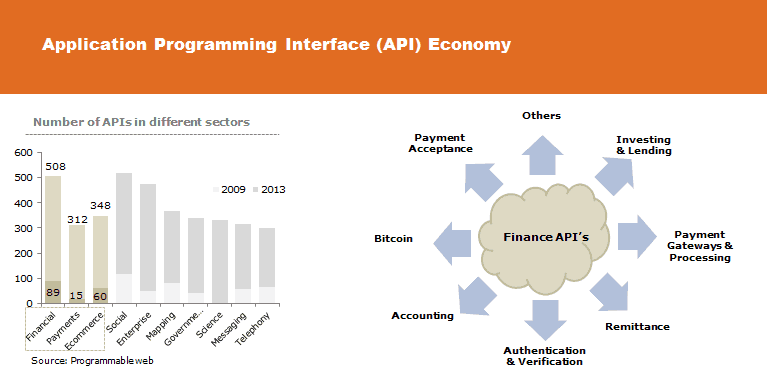 finance api graph