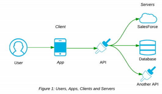users apps clients servers