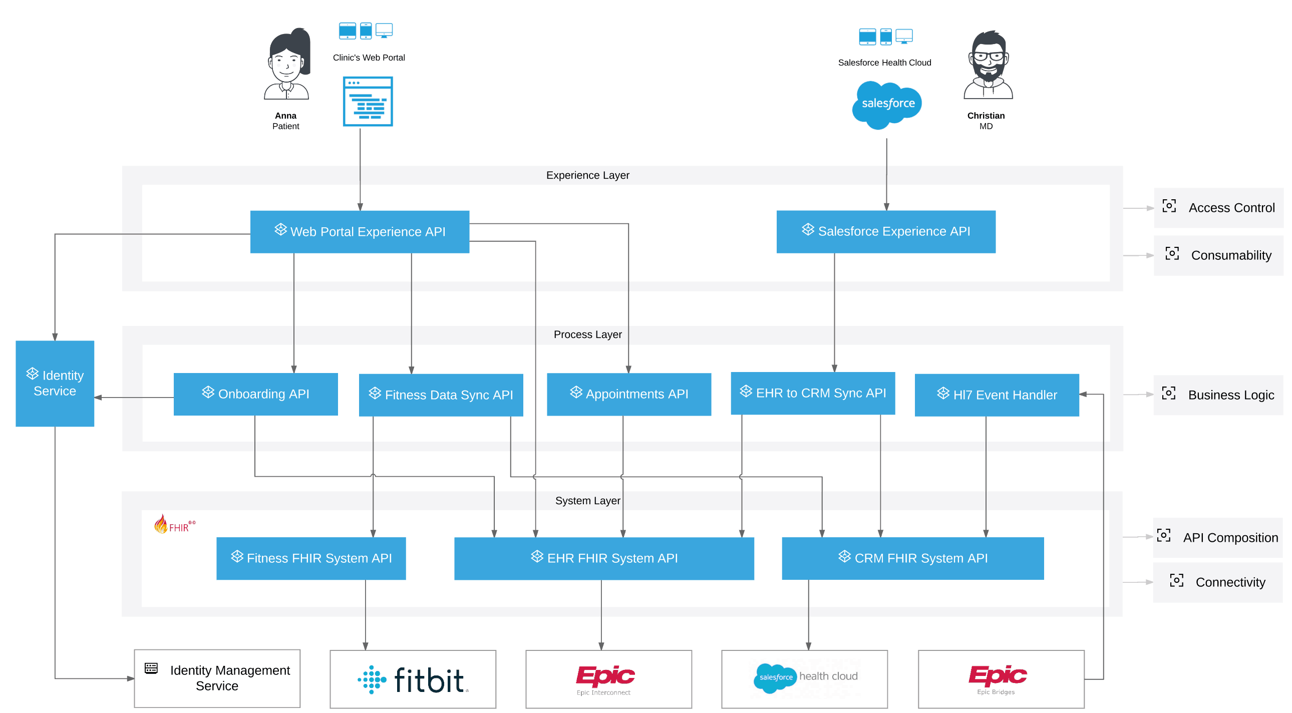 healthcare API use-cases
