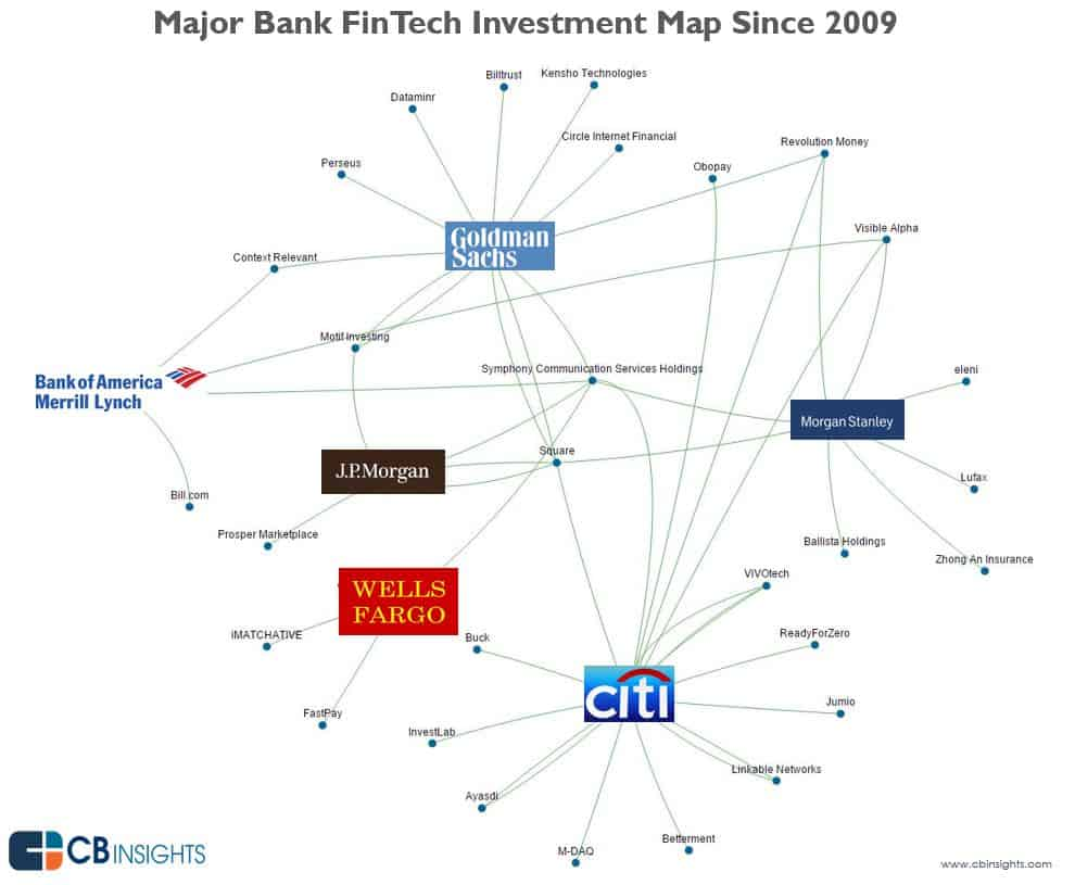 How are banks responding to the Fintech revolution