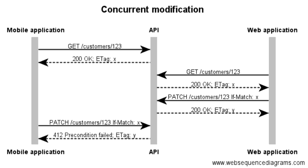 blog-concurrent-modification