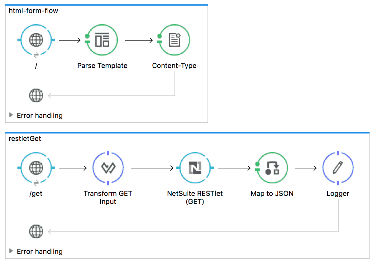 Using RESTlet with NetSuite Connector Guide | MuleSoft Blog