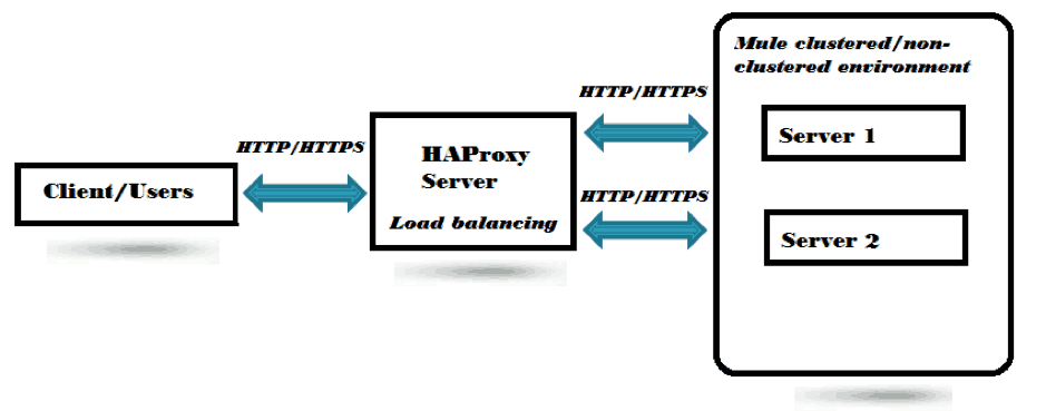 load balancing graphic