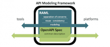Open API and RAML: Better Together