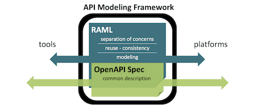 Open api and raml better together mulesoft blog is it possible to have your cake and eat it too in the world of api specs we believe the answer is yes we have been strong supporters of raml malvernweather Gallery