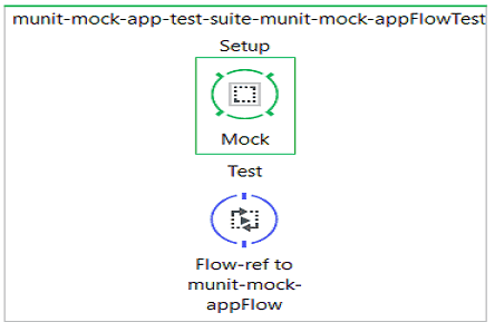 munit message processor