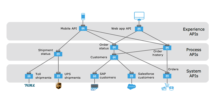 What is API-led Connectivity? | MuleSoft Blog