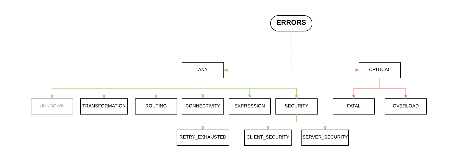 A Look into Error Handling in Mule 4 Beta | MuleSoft Blog