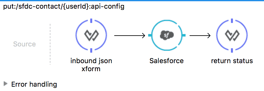 MuleSoft and SAP