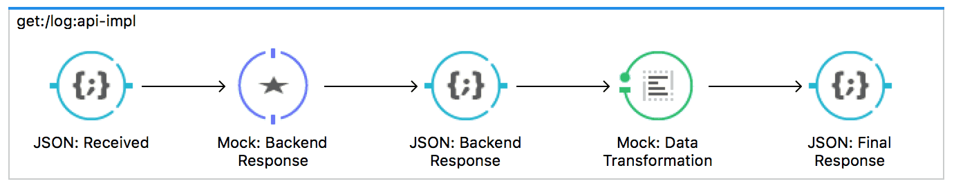 JSON logging in Mule: How to get the most out of your logs