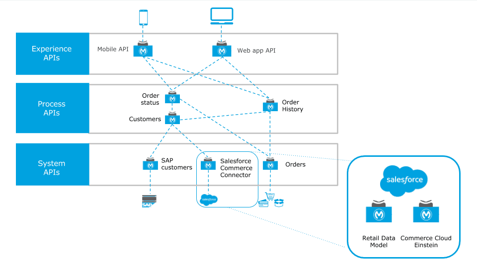 salesforce commerce connector mulesoft exchange