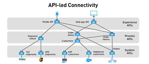 API-led Connectivity