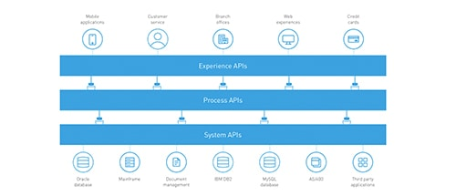 Digital banking powered by an API-led architecture
