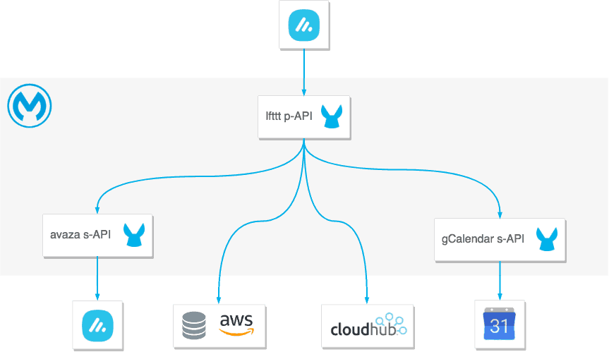 API-led architecture to IFTTT