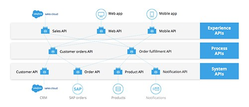API-led connectivity for Salesforce Sales Cloud