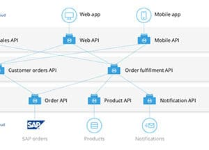 Connect Sales Cloud to ERP with Anypoint Platform | MuleSoft Blog