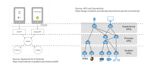 Pushing aggregation duties further downstream to remove duplication in BFFs compared to MuleSoft's API-led connectivity diagram.