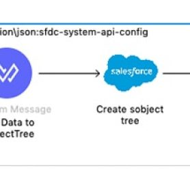 SFDC Composite SObject Tree Flow.