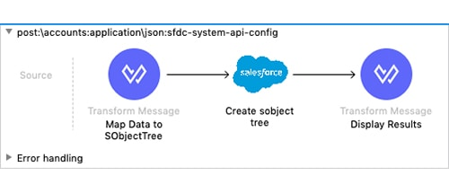 Simplifying Salesforce object interactions with the Salesforce Composite connector