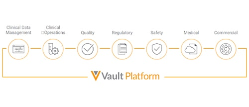 Accelerate life sciences R&D with MuleSoft's Veeva Vault Connector