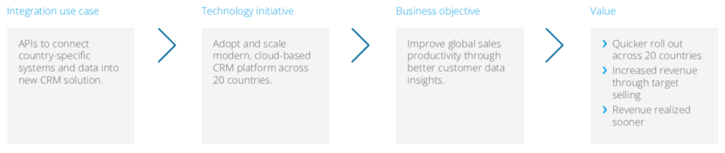 Business outcomes going forward