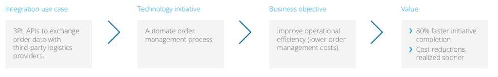 Business outcomes realized to date
