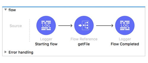 Mule programming style guide: a simple main flow