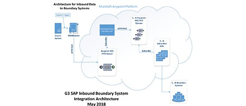 G3 SAP inbound boundary system integration architecture May 2018