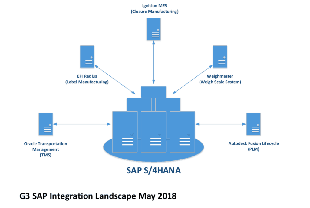G3 SAP integration landscape May 2018