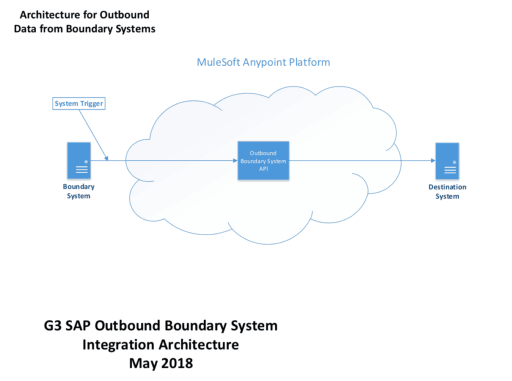 G3 SAP outbound boundary system integration architecture