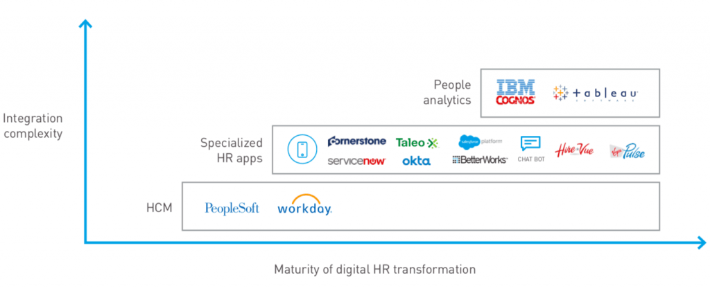 HR digital transformation maturity model